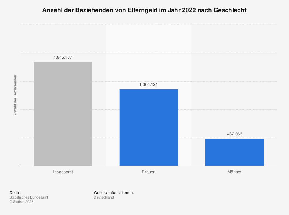 Statistik: Anzahl der Beziehenden von Elterngeld im Jahr 2018 nach Geschlecht | Statista