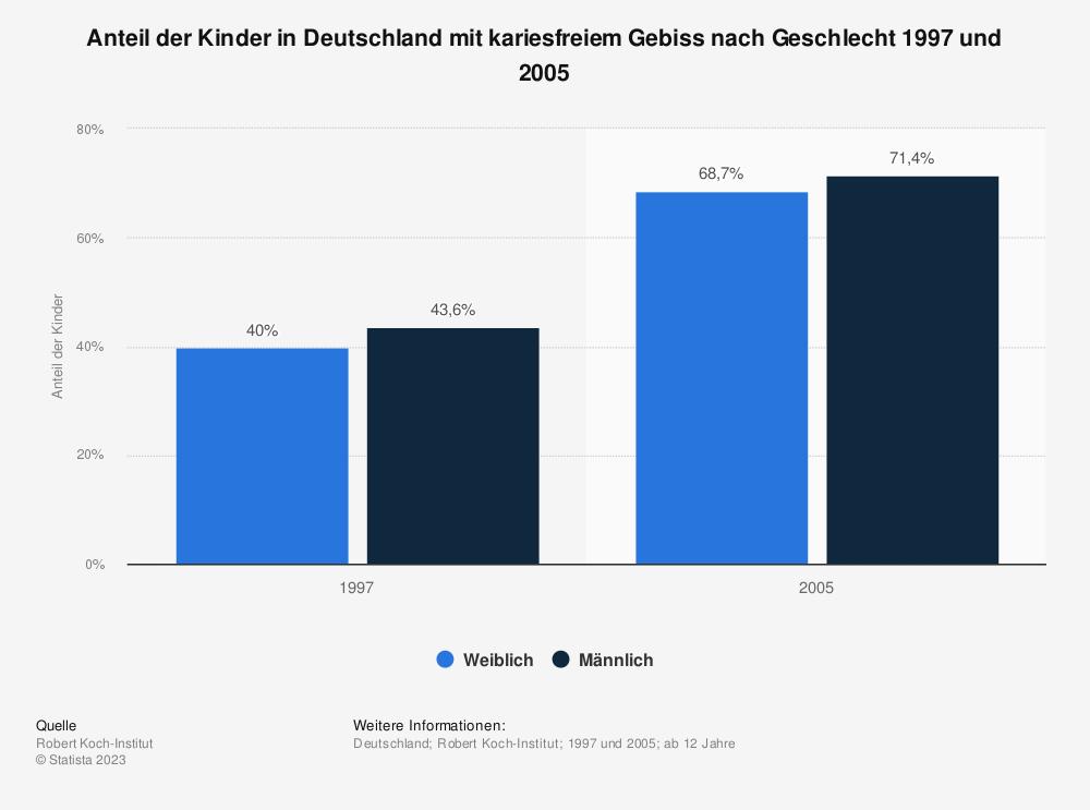 Statistik: Anteil der Kinder in Deutschland mit kariesfreiem Gebiss nach Geschlecht 1997 und 2005 | Statista