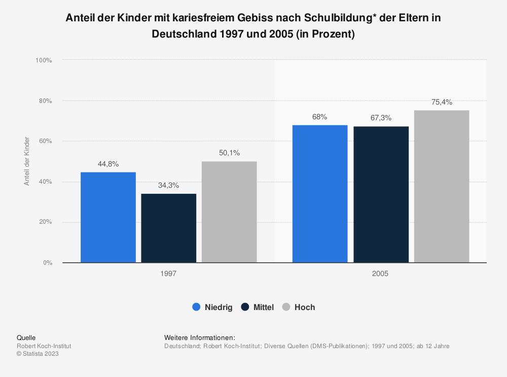 Statistik: Anteil der Kinder mit kariesfreiem Gebiss nach Schulbildung* der Eltern in Deutschland 1997 und 2005 (in Prozent)   Statista