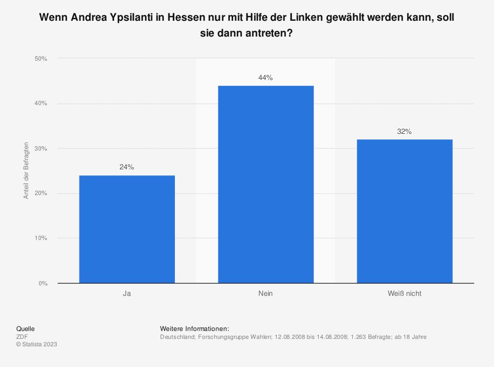 Statistik: Wenn Andrea Ypsilanti in Hessen nur mit Hilfe der Linken gewählt werden kann, soll sie dann antreten? | Statista