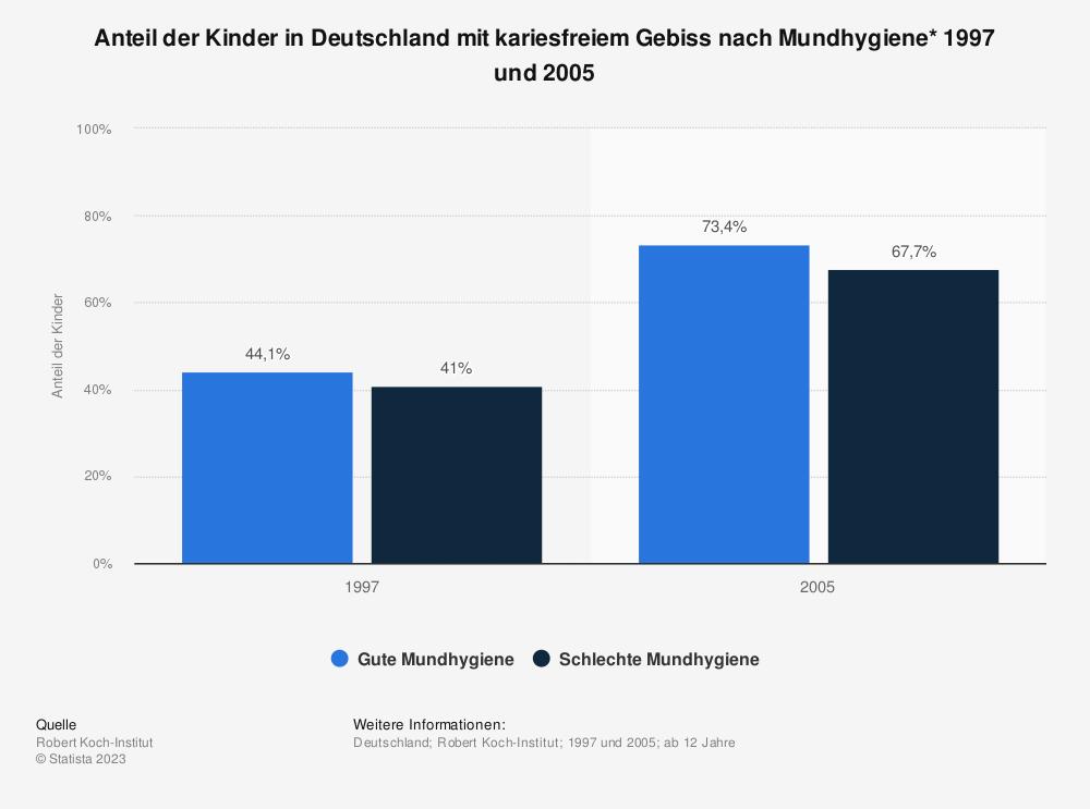 Statistik: Anteil der Kinder in Deutschland mit kariesfreiem Gebiss nach Mundhygiene* 1997 und 2005 | Statista
