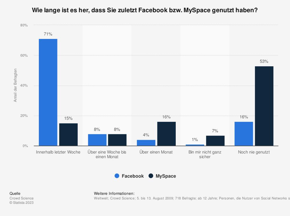 Statistik: Wie lange ist es her, dass Sie zuletzt Facebook bzw. MySpace genutzt haben? | Statista