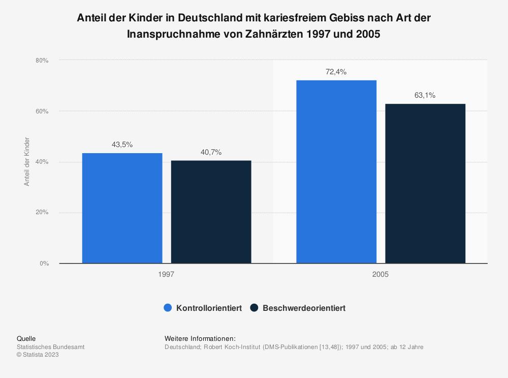 Statistik: Anteil der Kinder in Deutschland mit kariesfreiem Gebiss nach Art der Inanspruchnahme von Zahnärzten 1997 und 2005 | Statista