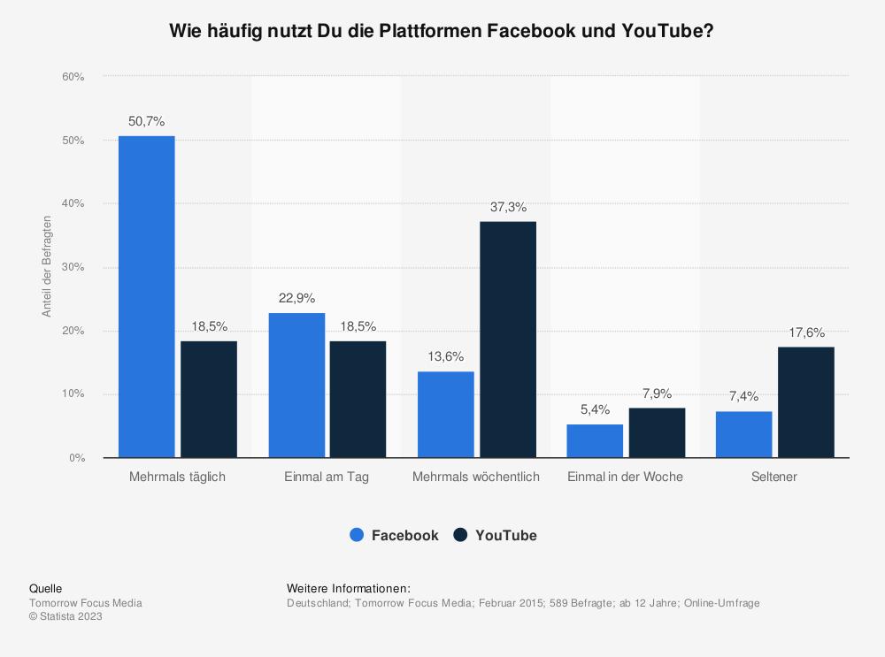 Statistik: Wie häufig nutzt Du die Plattformen Facebook und YouTube? | Statista