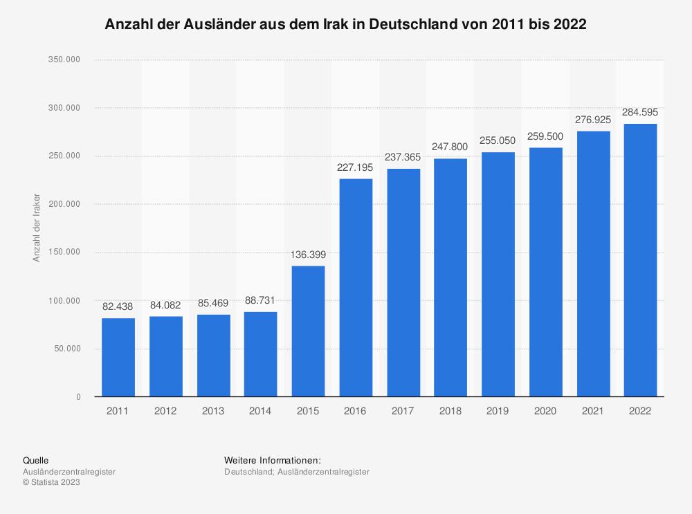 Statistik: Anzahl der Ausländer aus dem Irak in Deutschland von 2009 bis 2019 | Statista