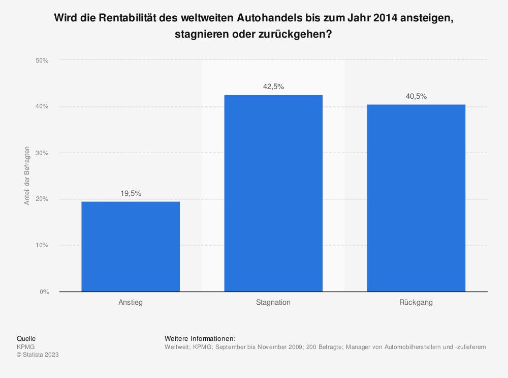 Statistik: Wird die Rentabilität des weltweiten Autohandels bis zum Jahr 2014 ansteigen, stagnieren oder zurückgehen? | Statista