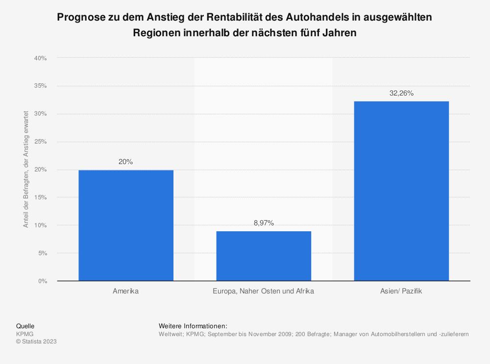 Statistik: Prognose zu dem Anstieg der Rentabilität des Autohandels in ausgewählten Regionen innerhalb der nächsten fünf Jahren | Statista