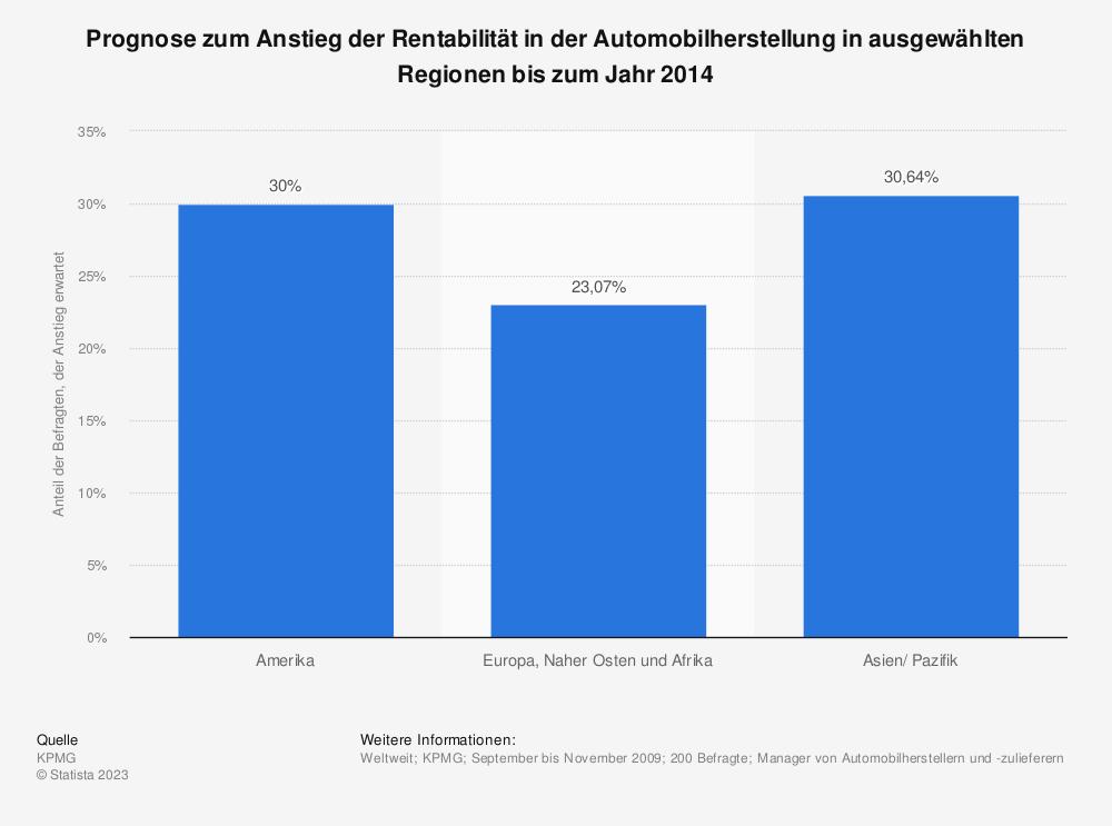 Statistik: Prognose zum Anstieg der Rentabilität in der Automobilherstellung in ausgewählten Regionen bis zum Jahr 2014   Statista