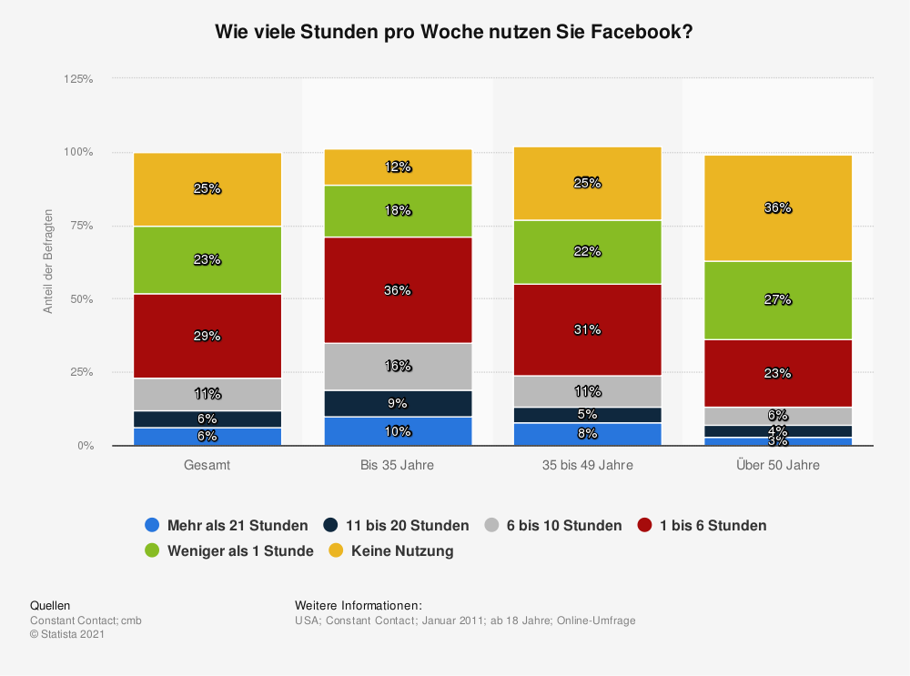 Statistik: Wie viele Stunden pro Woche nutzen Sie Facebook? | Statista