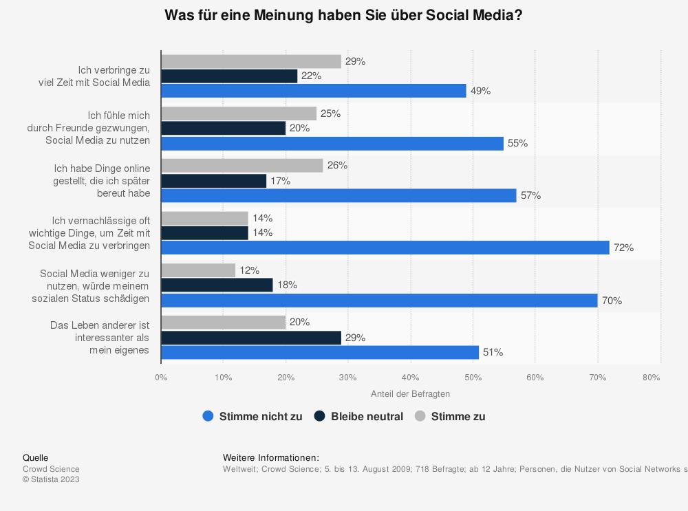 Statistik: Was für eine Meinung haben Sie über Social Media? | Statista