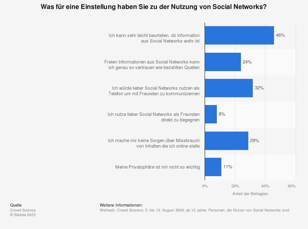 Statistik: Was für eine Einstellung haben Sie zu der Nutzung von Social Networks? | Statista