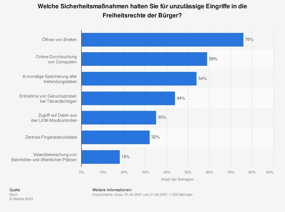 Statistik: Welche Sicherheitsmaßnahmen halten Sie für unzulässige Eingriffe in die Freiheitsrechte der Bürger?  | Statista