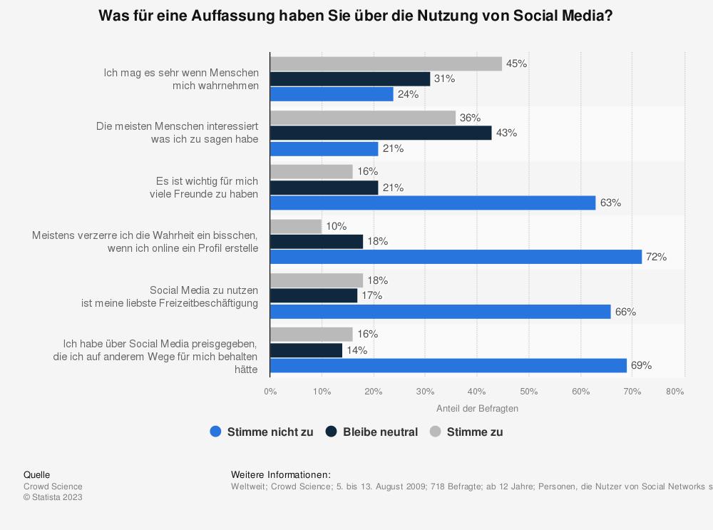 Statistik: Was für eine Auffassung haben Sie über die Nutzung von Social Media? | Statista