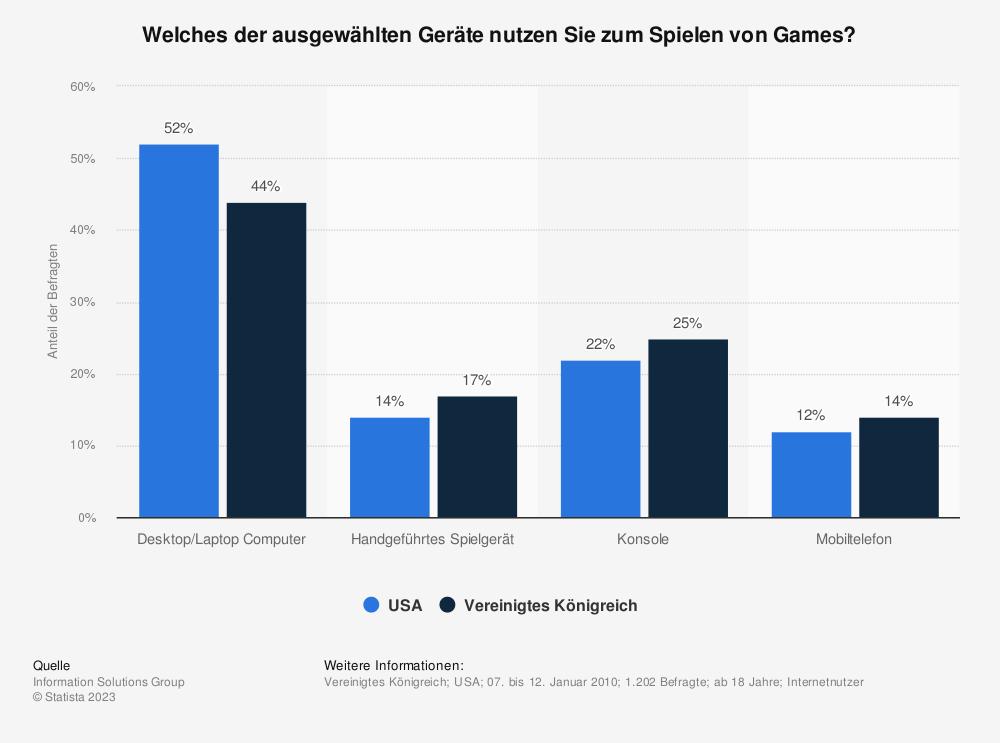 Statistik: Welches der ausgewählten Geräte nutzen Sie zum Spielen von Games? | Statista