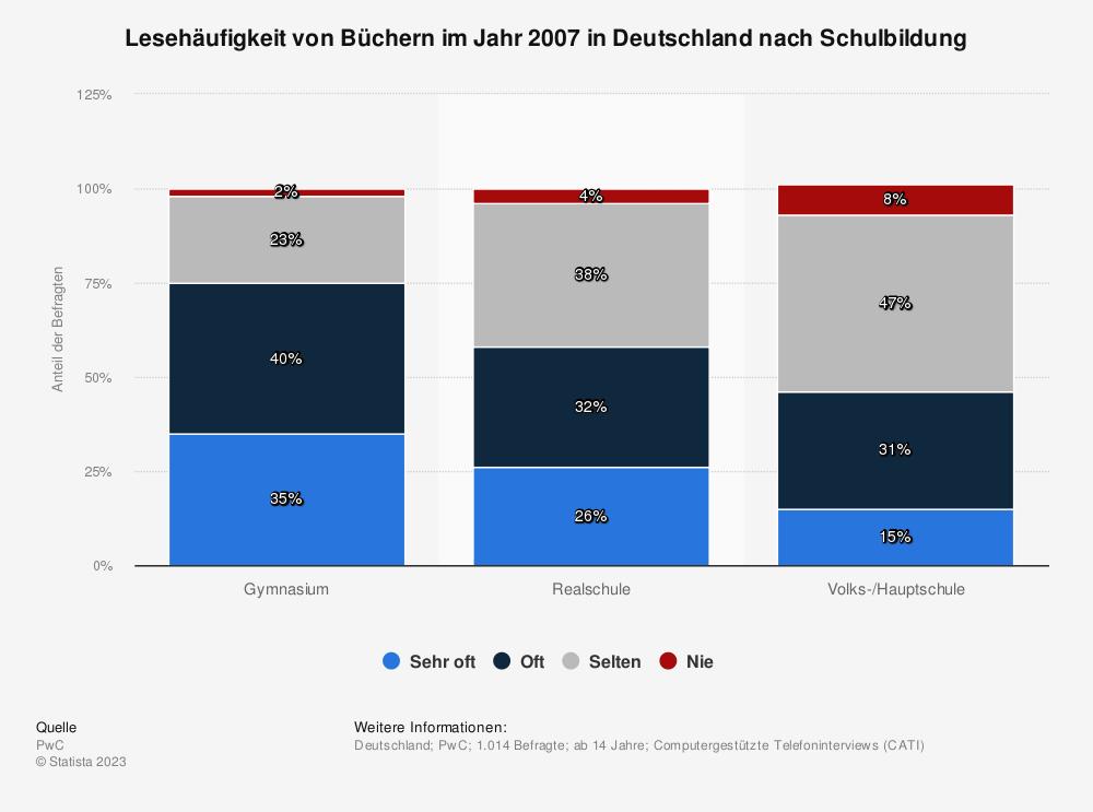 Statistik: Lesehäufigkeit von Büchern im Jahr 2007 in Deutschland nach Schulbildung | Statista