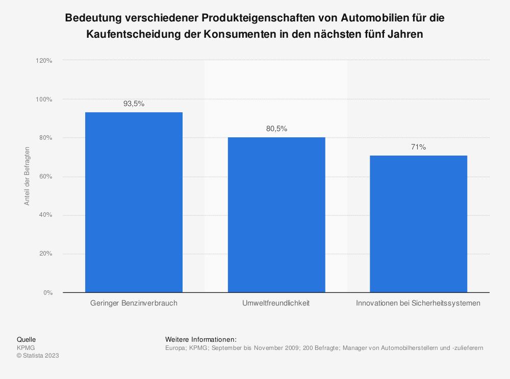Statistik: Bedeutung verschiedener Produkteigenschaften von Automobilien für die Kaufentscheidung der Konsumenten in den nächsten fünf Jahren | Statista