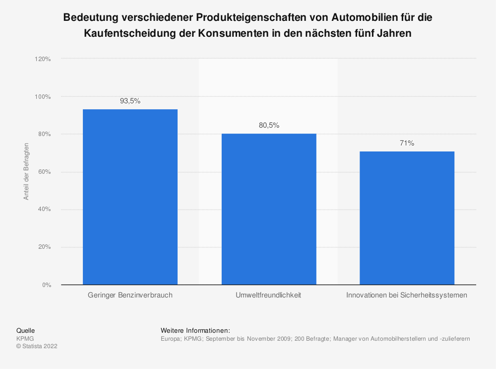 Automobile - Wichtige Produkteigenschaften   Prognose