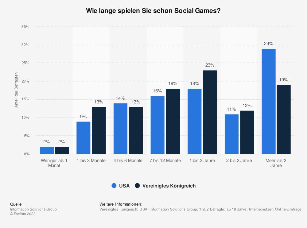 Statistik: Wie lange spielen Sie schon Social Games? | Statista