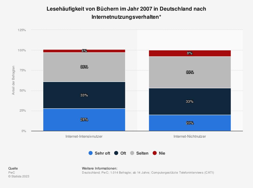 Statistik: Lesehäufigkeit von Büchern im Jahr 2007 in Deutschland nach Internetnutzungsverhalten* | Statista