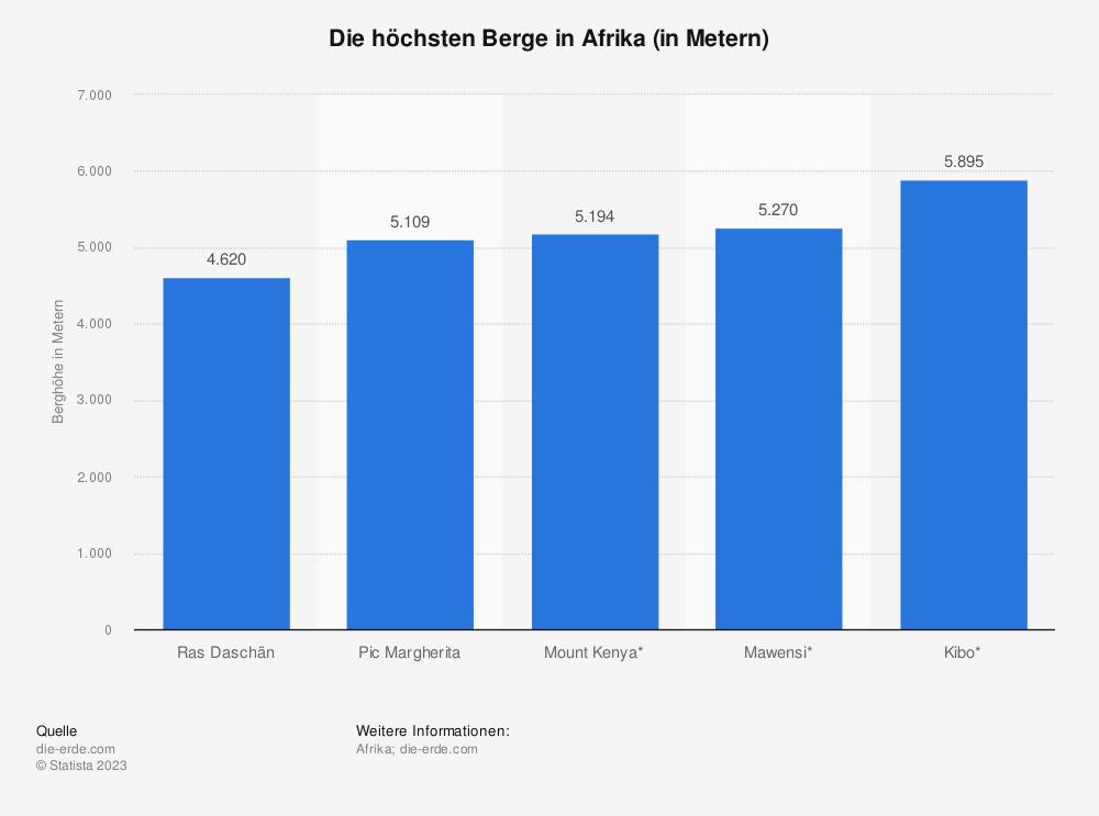 Statistik: Die höchsten Berge in Afrika (in Metern) | Statista