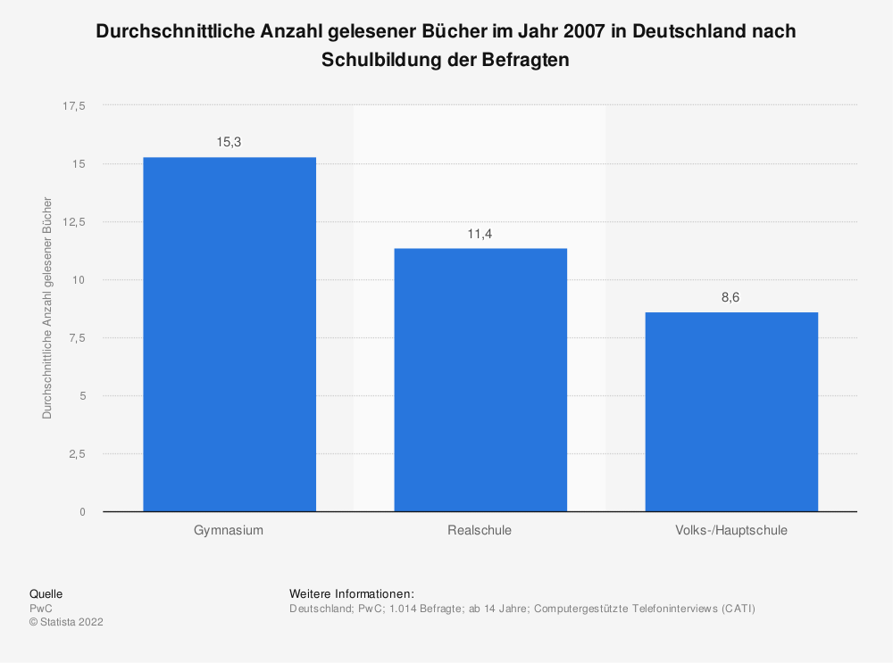 Statistik: Durchschnittliche Anzahl gelesener Bücher im Jahr 2007 in Deutschland nach Schulbildung der Befragten | Statista