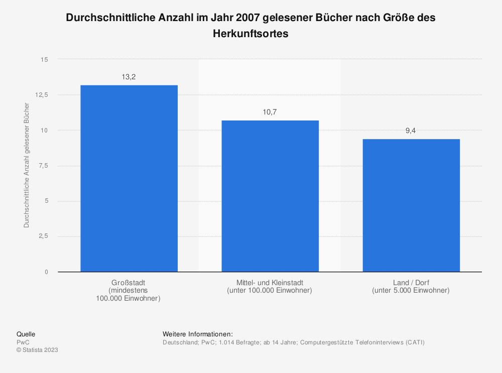 Statistik: Durchschnittliche Anzahl im Jahr 2007 gelesener Bücher nach Größe des Herkunftsortes | Statista