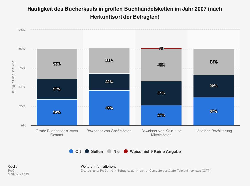 Statistik: Häufigkeit des Bücherkaufs in großen Buchhandelsketten im Jahr 2007 (nach Herkunftsort der Befragten) | Statista