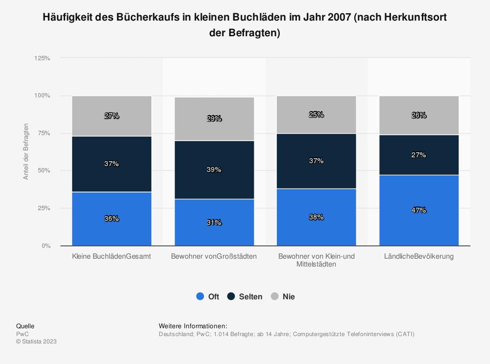 Statistik: Häufigkeit des Bücherkaufs in kleinen Buchläden im Jahr 2007 (nach Herkunftsort der Befragten) | Statista