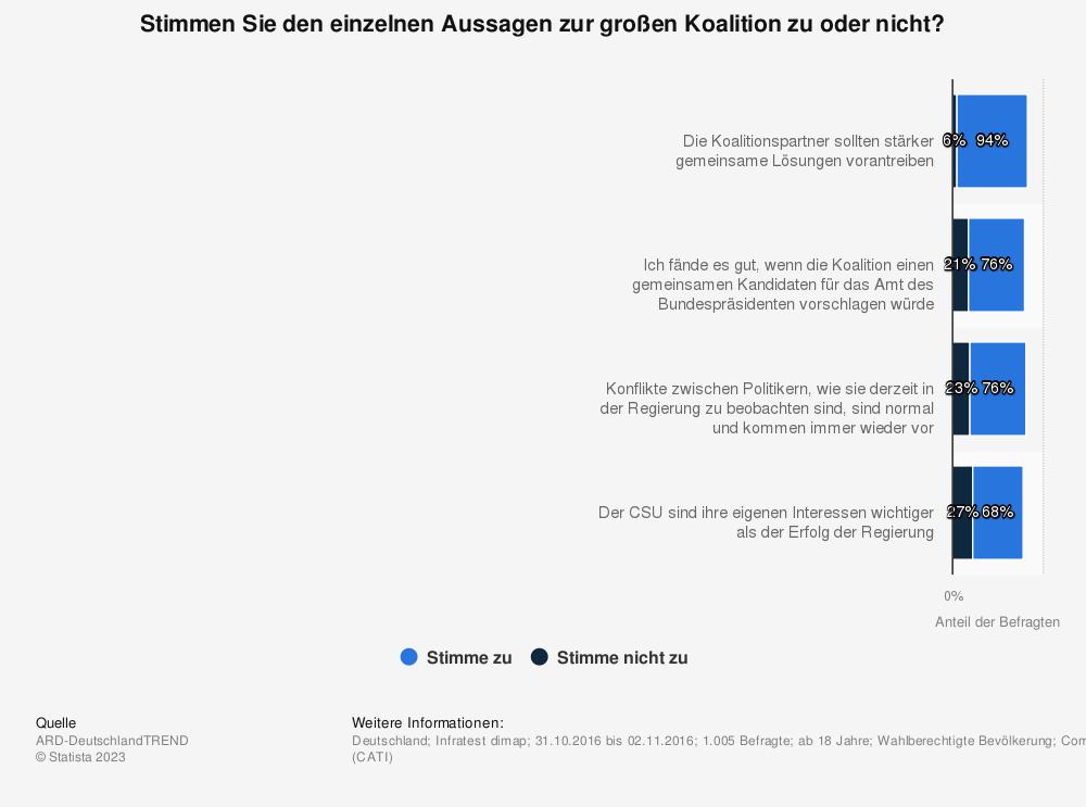 Statistik: Stimmen Sie den einzelnen Aussagen zur großen Koalition zu oder nicht? | Statista