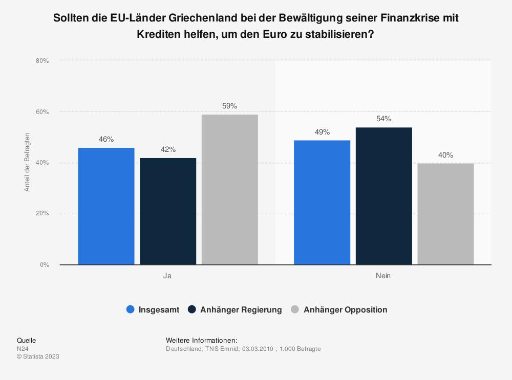 Statistik: Sollten die EU-Länder Griechenland bei der Bewältigung seiner Finanzkrise mit Krediten helfen, um den Euro zu stabilisieren? | Statista