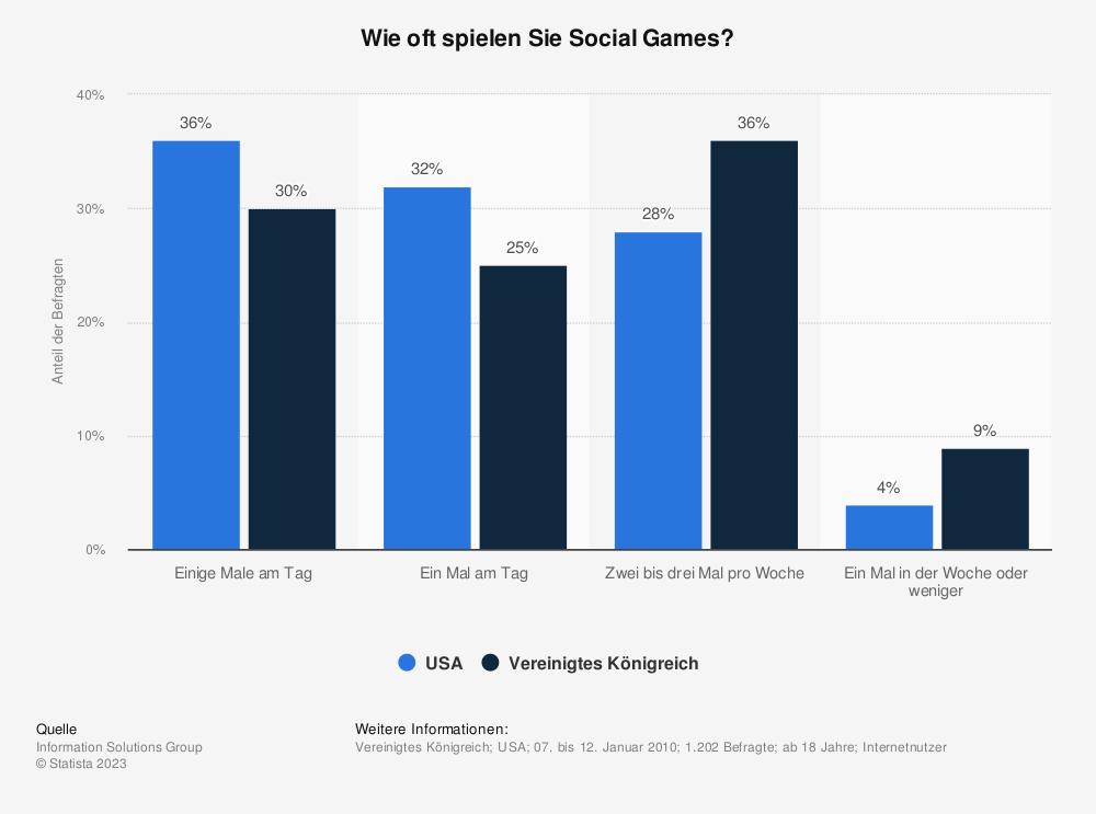 Statistik: Wie oft spielen Sie Social Games? | Statista
