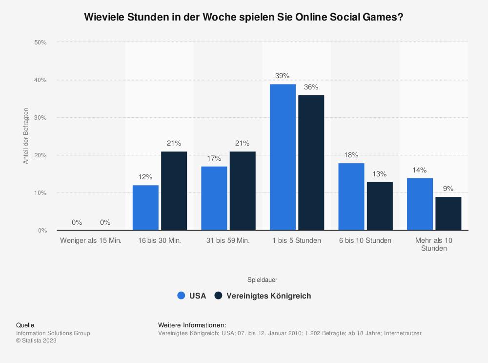 Statistik: Wieviele Stunden in der Woche spielen Sie Online Social Games? | Statista