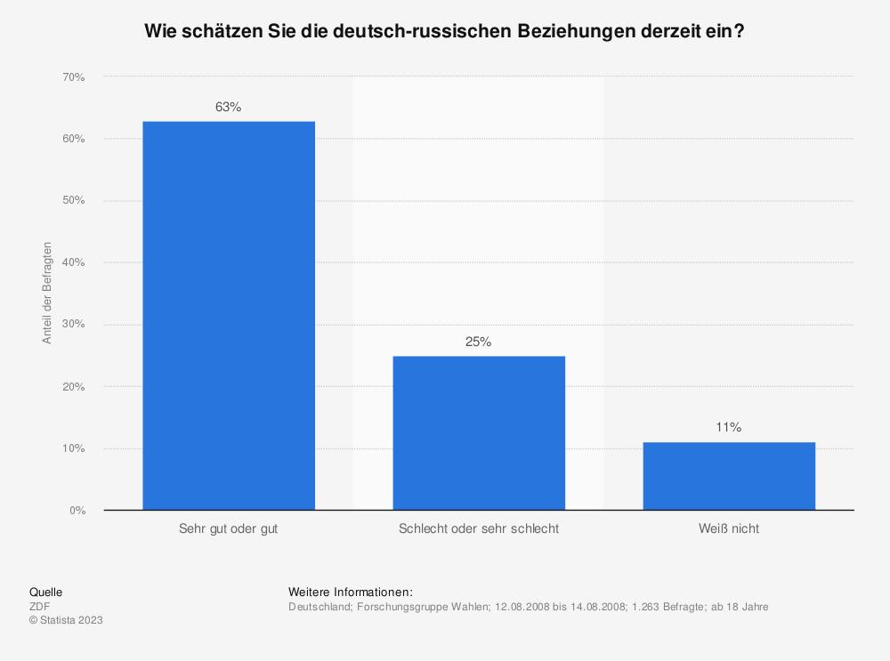 Statistik: Wie schätzen Sie die deutsch-russischen Beziehungen derzeit ein? | Statista