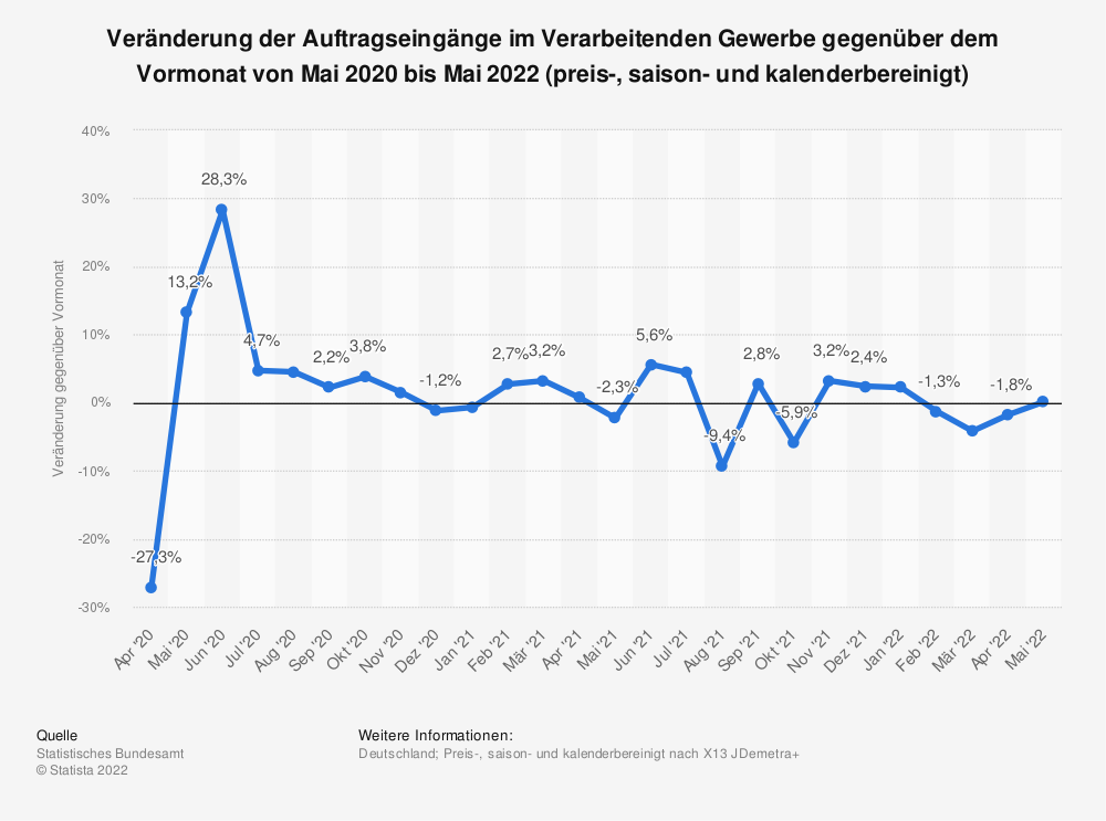 Statistik: Veränderung der Auftragseingänge im Verarbeitenden Gewerbe gegenüber Vormonat von März 2017 bis März 2018 (preis-, arbeitstäglich- und saisonbereinigt) | Statista