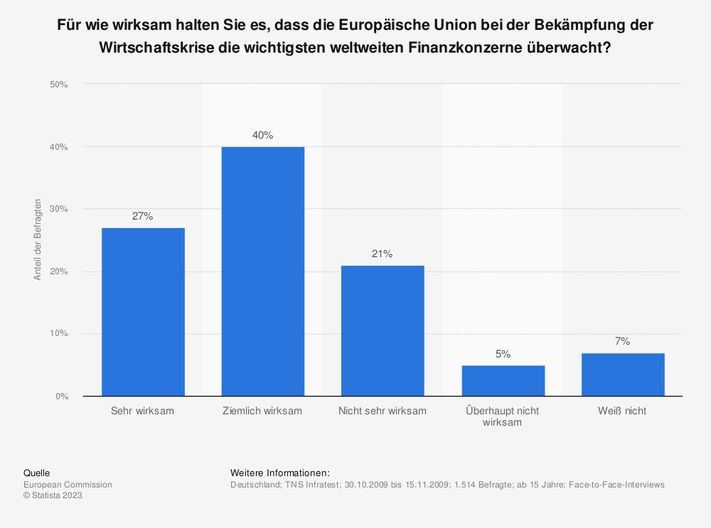 Statistik: Für wie wirksam halten Sie es, dass die Europäische Union bei der Bekämpfung der Wirtschaftskrise die wichtigsten weltweiten Finanzkonzerne überwacht? | Statista