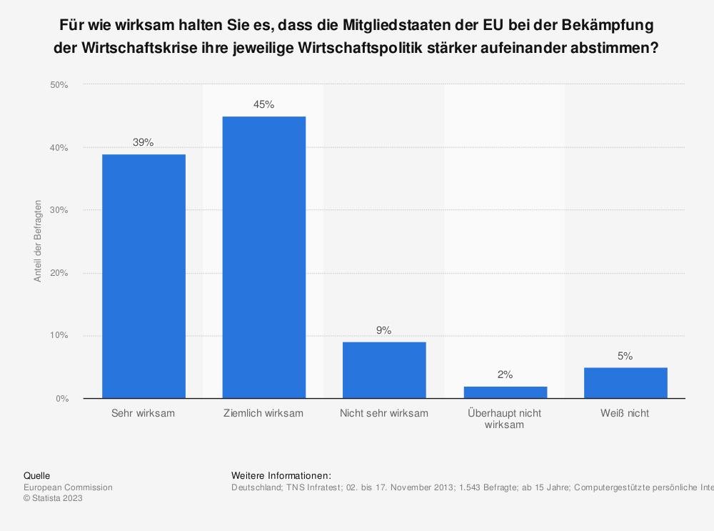Statistik: Für wie wirksam halten Sie es, dass die Mitgliedstaaten der EU bei der Bekämpfung der Wirtschaftskrise ihre jeweilige Wirtschaftspolitik stärker aufeinander abstimmen? | Statista