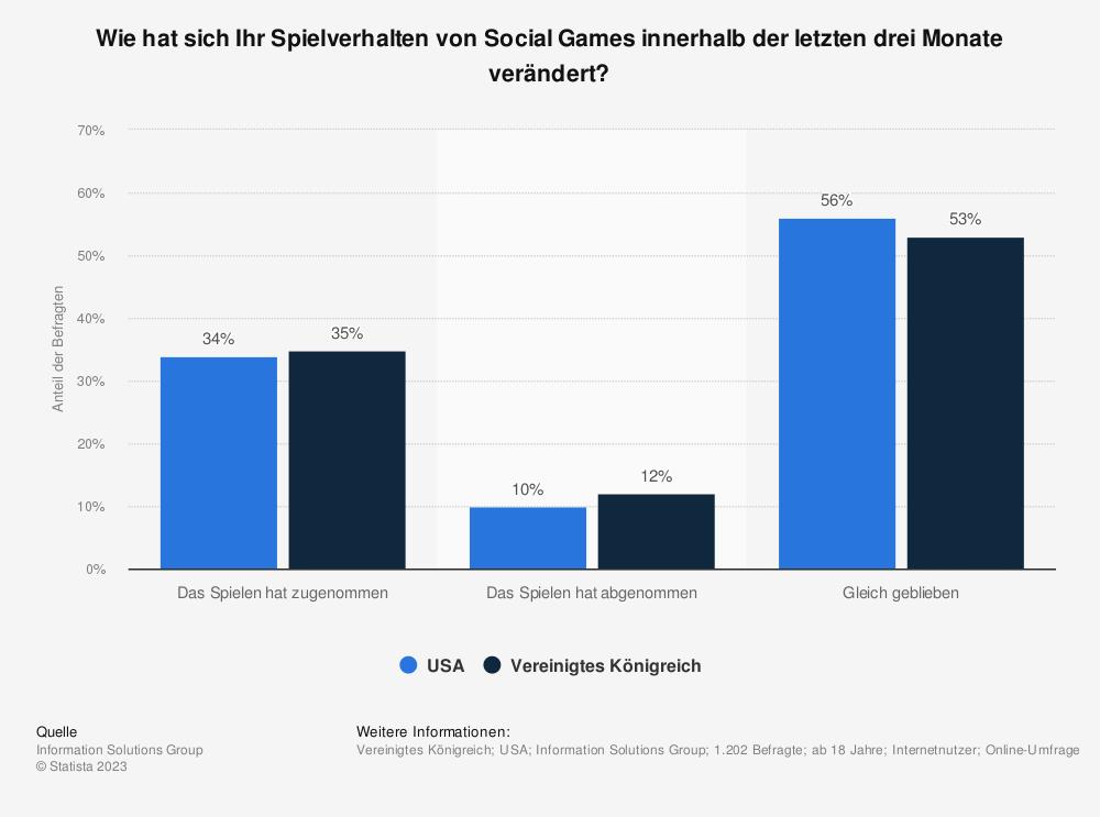Statistik: Wie hat sich Ihr Spielverhalten von Social Games innerhalb der letzten drei Monate verändert? | Statista