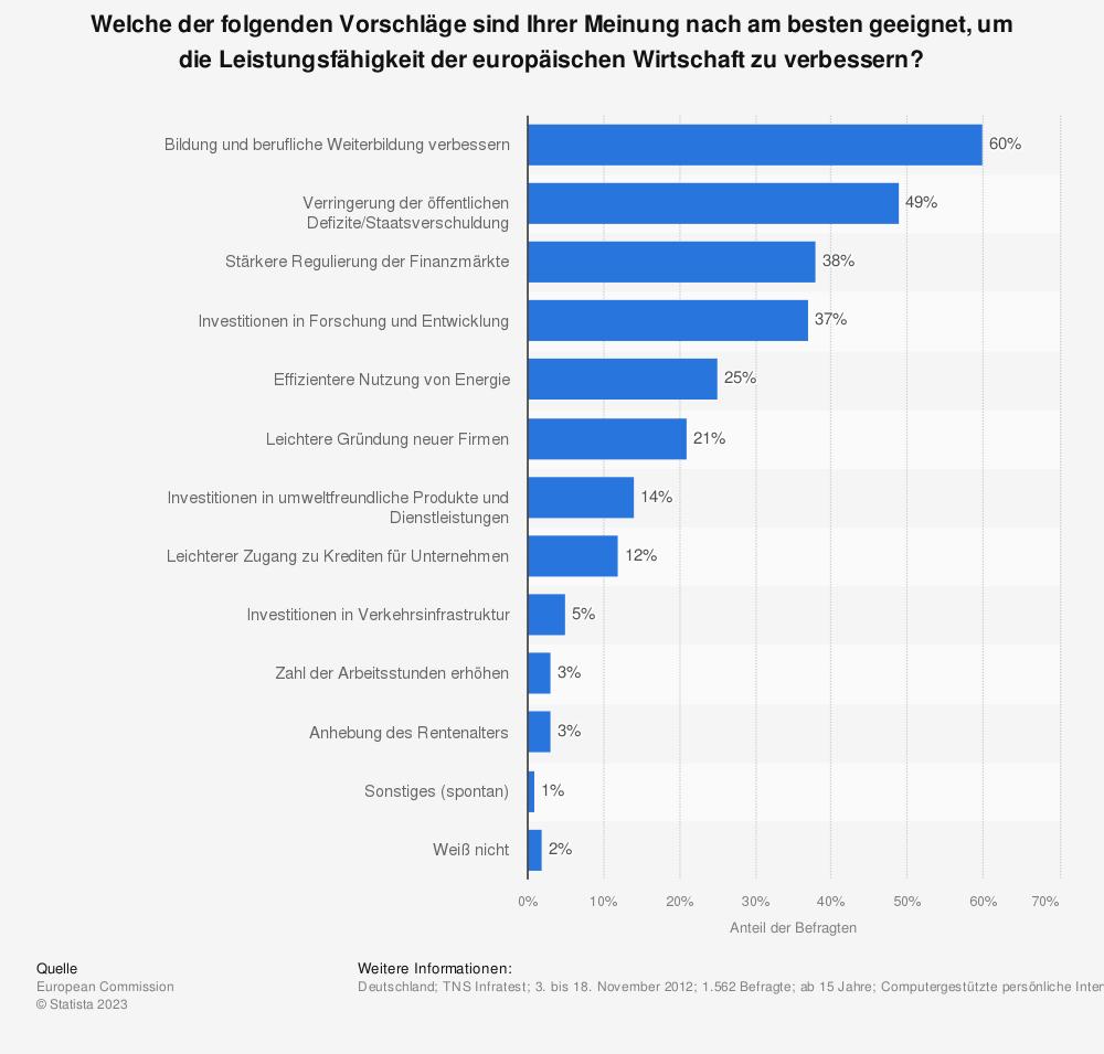 Statistik: Welche der folgenden Vorschläge sind Ihrer Meinung nach am besten geeignet, um die Leistungsfähigkeit der europäischen Wirtschaft zu verbessern? | Statista