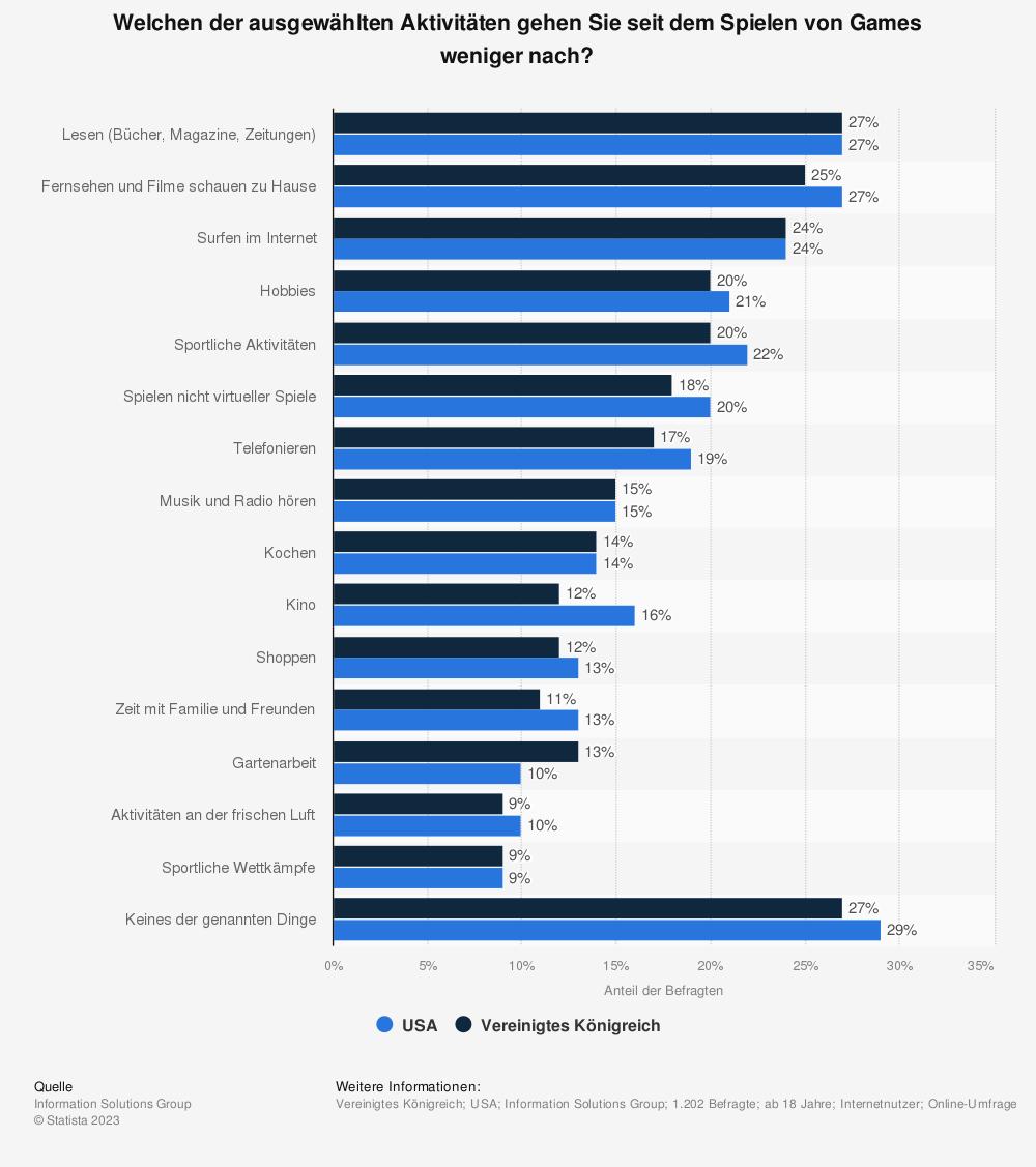 Statistik: Welchen der ausgewählten Aktivitäten gehen Sie seit dem Spielen von Games weniger nach? | Statista