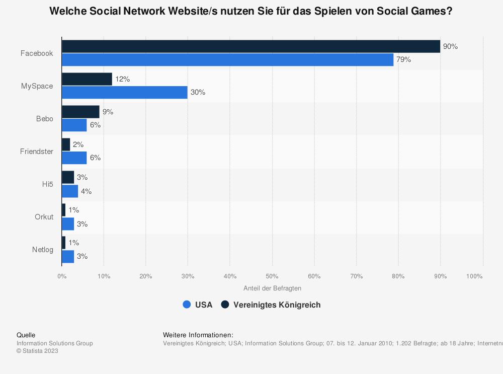Statistik: Welche Social Network Website/s nutzen Sie für das Spielen von Social Games? | Statista