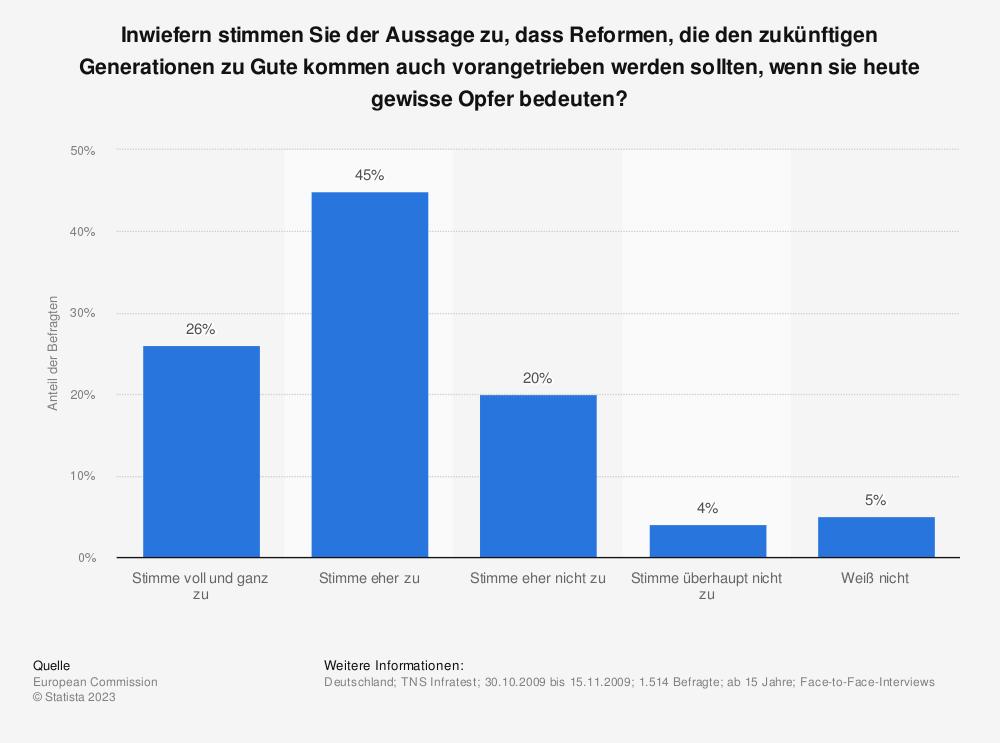 Statistik: Inwiefern stimmen Sie der Aussage zu, dass Reformen, die den zukünftigen Generationen zu Gute kommen auch vorangetrieben werden sollten, wenn sie heute gewisse Opfer bedeuten? | Statista