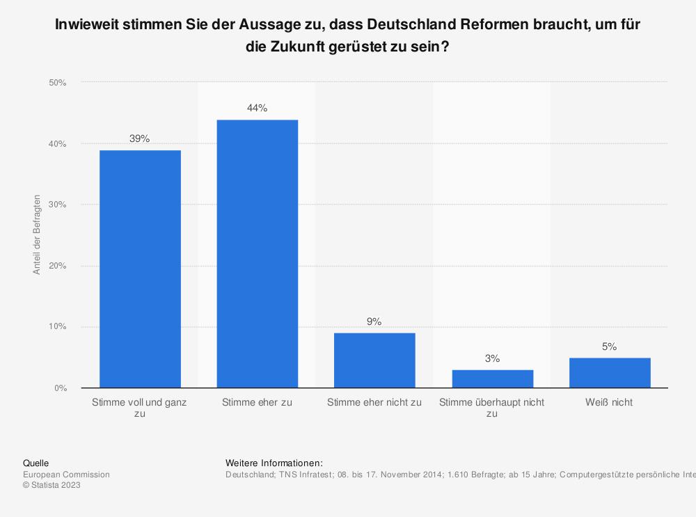 Statistik: Inwieweit stimmen Sie der Aussage zu, dass Deutschland Reformen braucht, um für die Zukunft gerüstet zu sein? | Statista