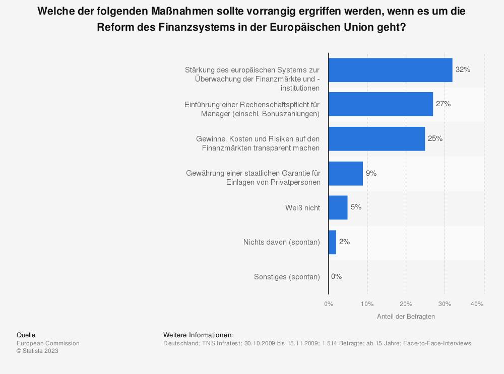 Statistik: Welche der folgenden Maßnahmen sollte vorrangig ergriffen werden, wenn es um die Reform des Finanzsystems in der Europäischen Union geht? | Statista