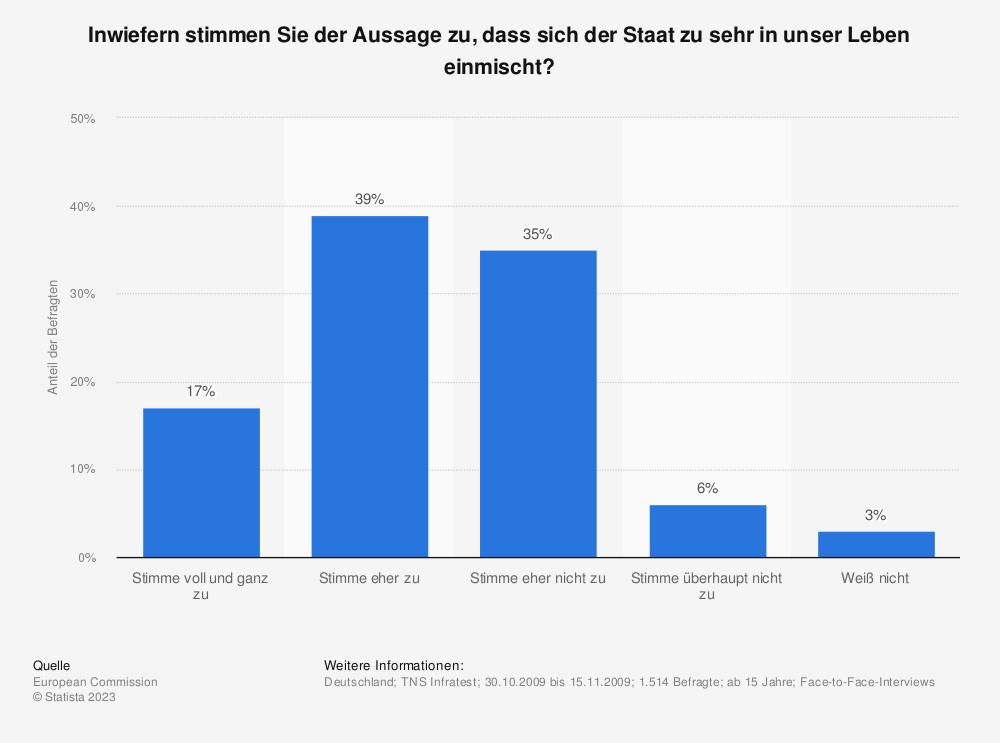 Statistik: Inwiefern stimmen Sie der Aussage zu, dass sich der Staat zu sehr in unser Leben einmischt? | Statista