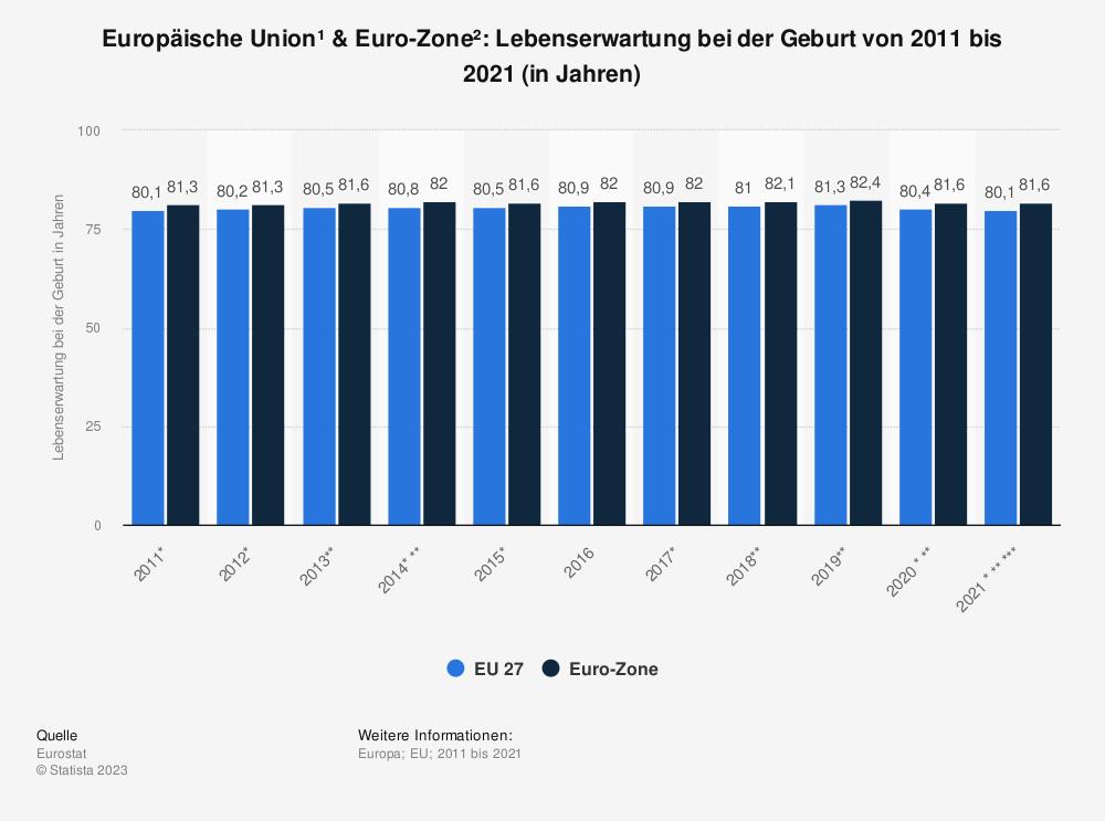 Statistik: Europäische Union & Euro-Zone: Lebenserwartung bei der Geburt von 2006 bis 2016 (in Jahren) | Statista