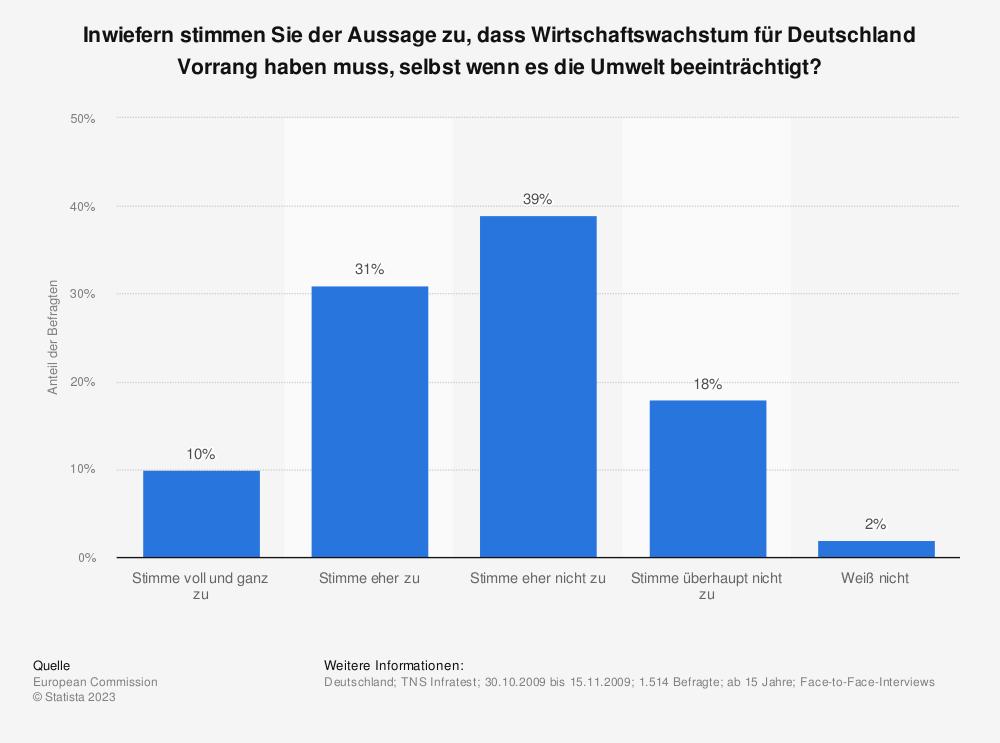 Statistik: Inwiefern stimmen Sie der Aussage zu, dass Wirtschaftswachstum für Deutschland Vorrang haben muss, selbst wenn es die Umwelt beeinträchtigt? | Statista