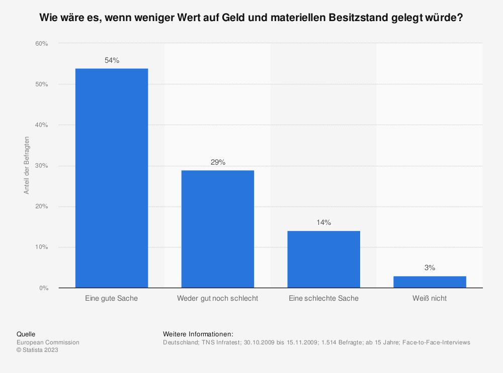 Statistik: Wie wäre es, wenn weniger Wert auf Geld und materiellen Besitzstand gelegt würde?   Statista