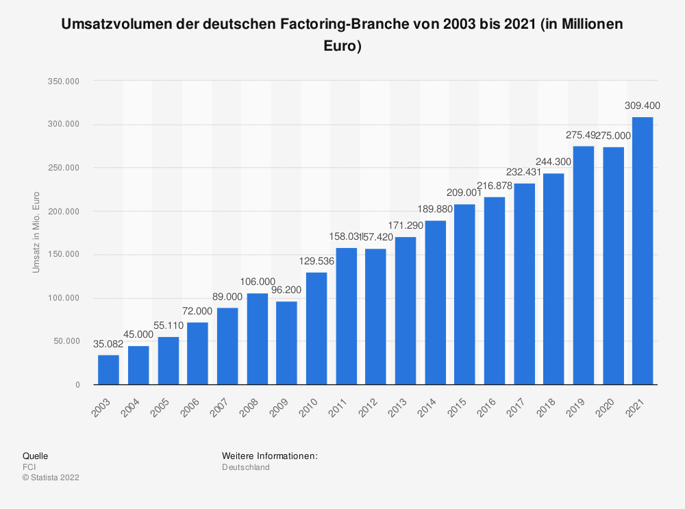 Statistik: Umsatzvolumen der deutschen Factoring-Branche von 2003 bis 2019 (in Millionen Euro) | Statista
