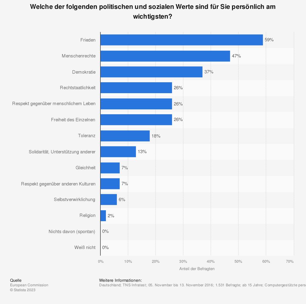 Statistik: Welche der folgenden politischen und sozialen Werte sind für Sie persönlich am wichtigsten? | Statista