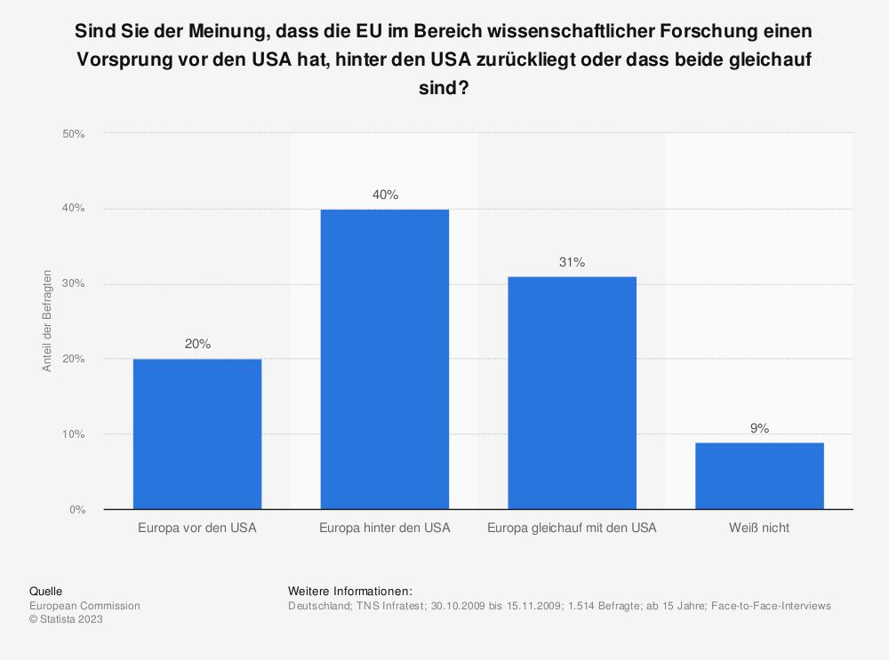Statistik: Sind Sie der Meinung, dass die EU im Bereich wissenschaftlicher Forschung einen Vorsprung vor den USA hat, hinter den USA zurückliegt oder dass beide gleichauf sind? | Statista